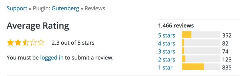 View Gutenberg Reviews WordPress org (1)